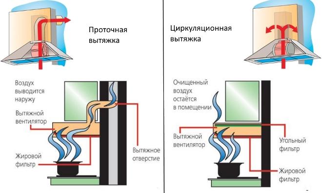 Как выбрать угольный фильтр для вытяжки