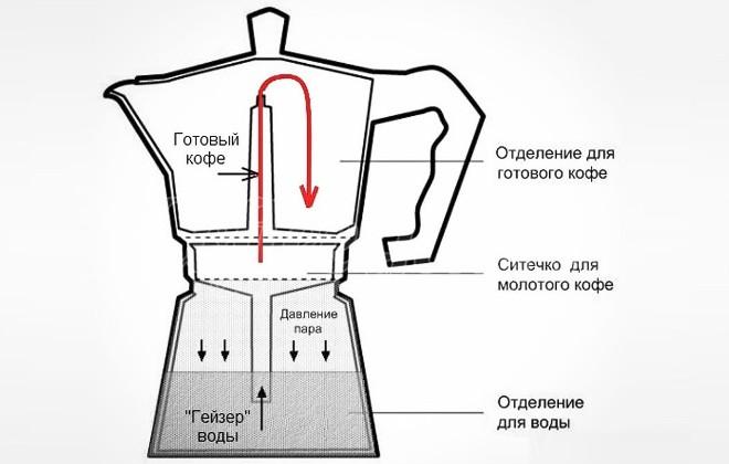 Как пользоваться гейзерной кофеваркой